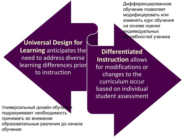 Дифференцированное обучение позволяет модифицировать или изменять курс обучения на основе оценки индивидуальных потребностей ученика