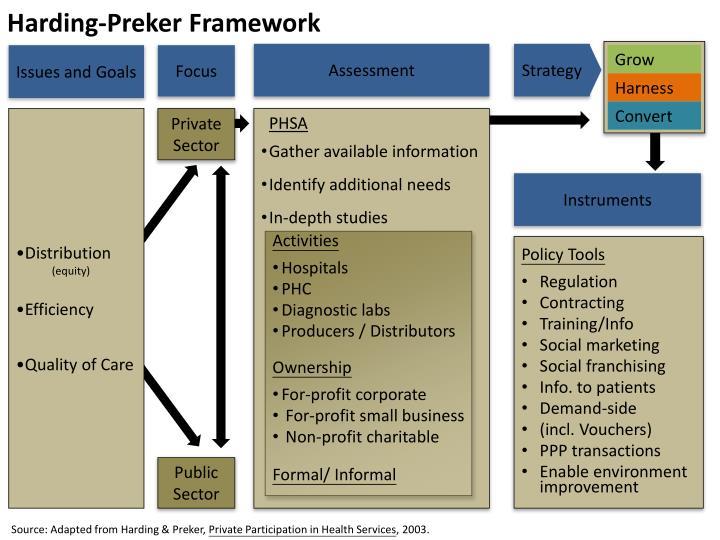 Harding preker framework