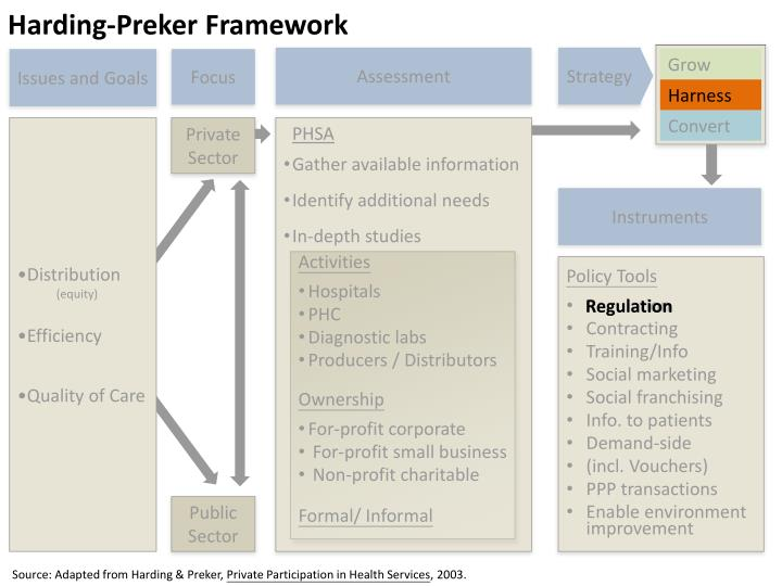 Harding preker framework1
