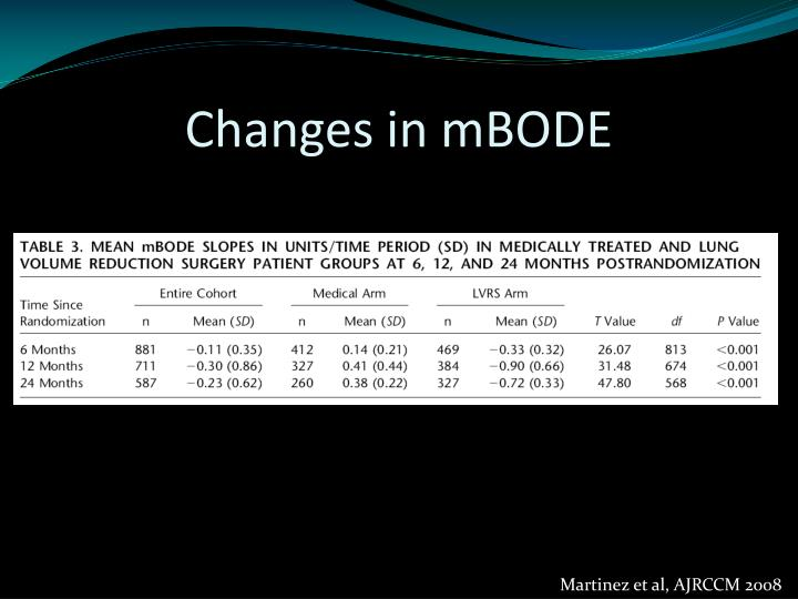 Changes in mBODE