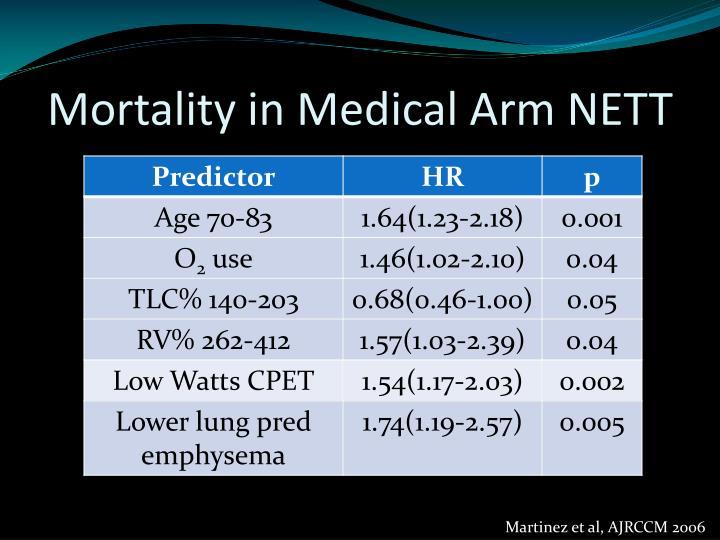 Mortality in Medical Arm NETT