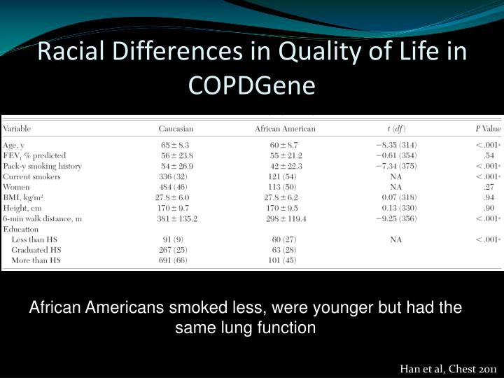 Racial Differences in Quality of Life in COPDGene