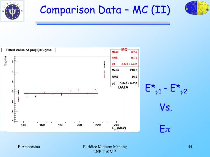 Comparison Data – MC (II)