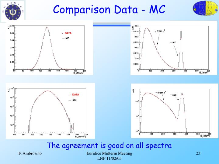Comparison Data - MC