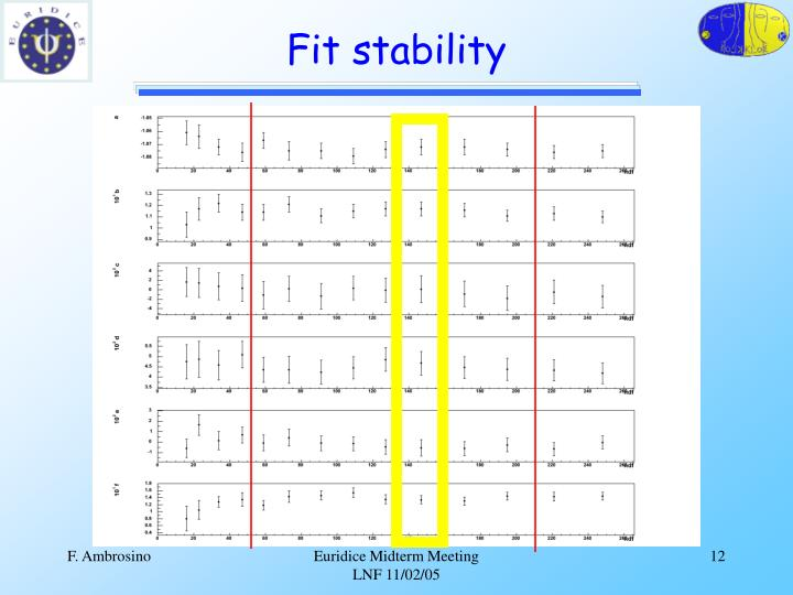 Fit stability