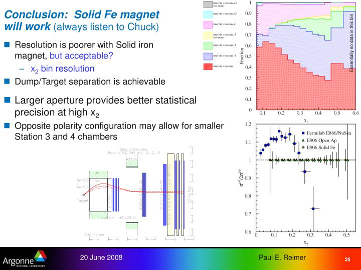 Conclusion:  Solid Fe magnet will work
