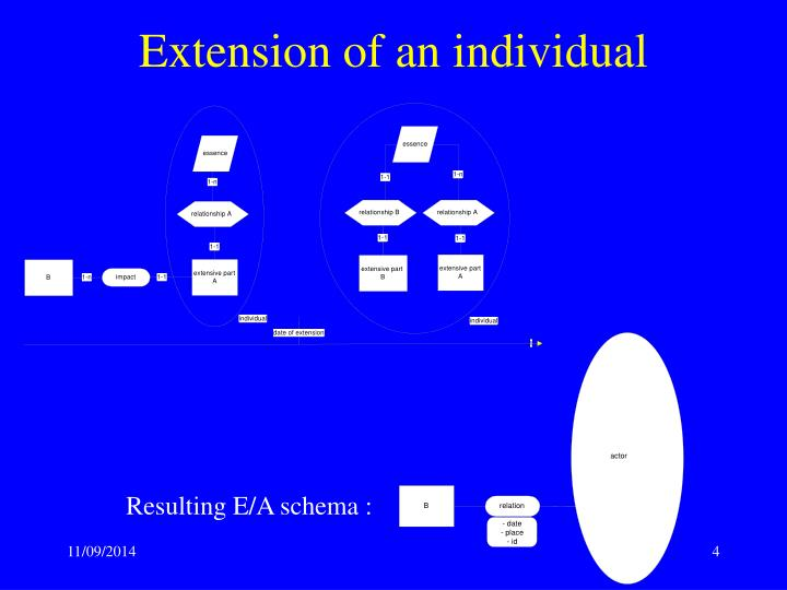 Extension of an individual