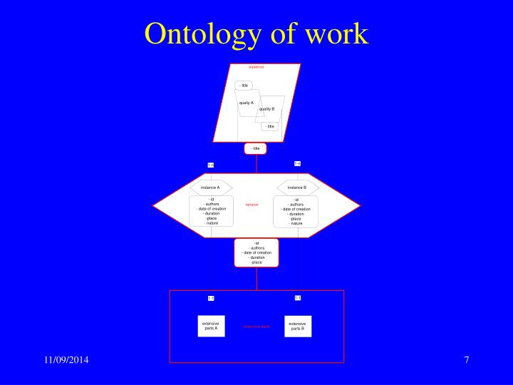 Ontology of work