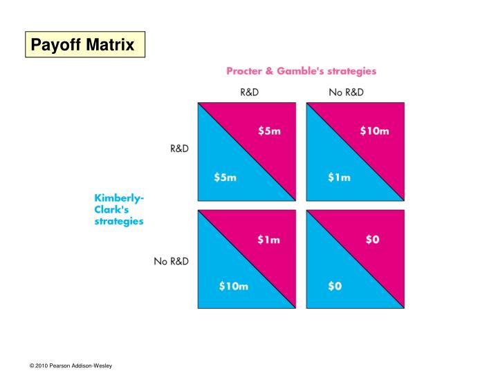 Payoff Matrix