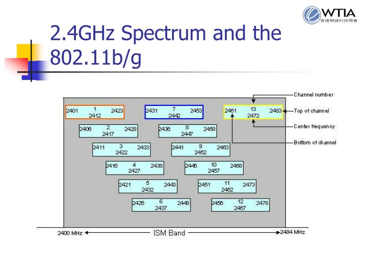 2.4GHz Spectrum and the 802.11b/g