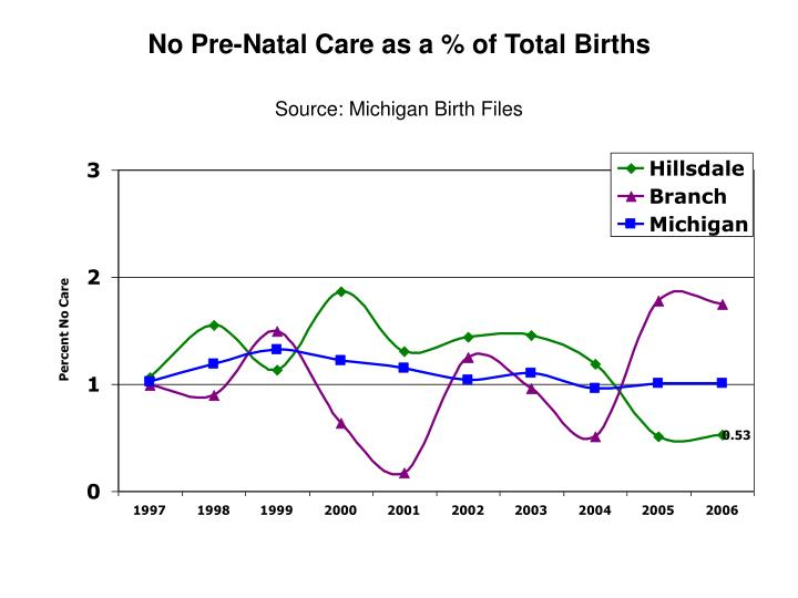 No Pre-Natal Care as a % of Total Births