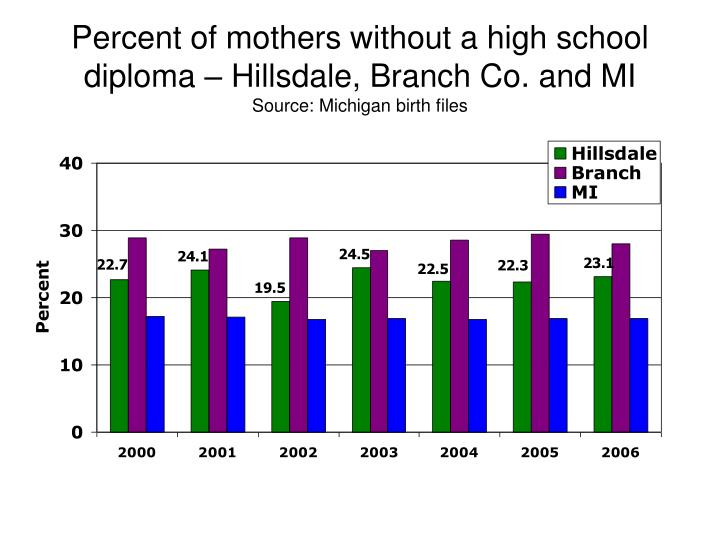 Percent of mothers without a high school diploma – Hillsdale, Branch Co. and MI