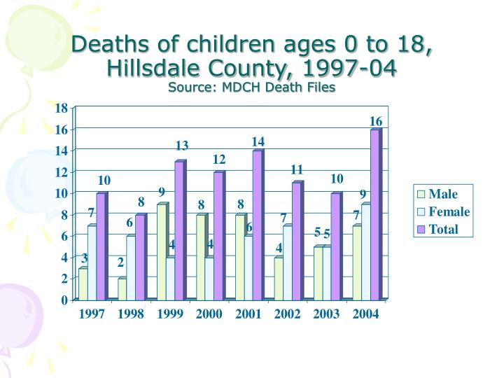 Deaths of children ages 0 to 18, Hillsdale County, 1997-04