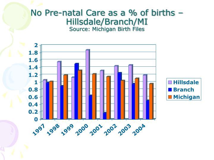 No Pre-natal Care as a % of births – Hillsdale/Branch/MI