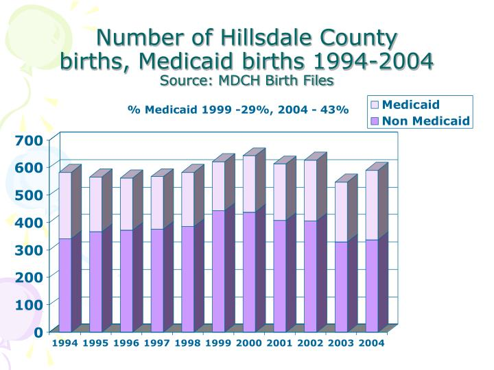 Number of Hillsdale County