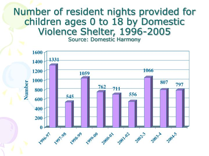 Number of resident nights provided for children ages 0 to 18 by Domestic Violence Shelter, 1996-2005