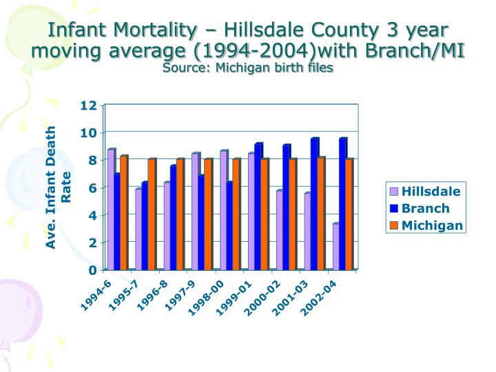 Infant Mortality – Hillsdale County 3 year moving average (1994-2004)with Branch/MI
