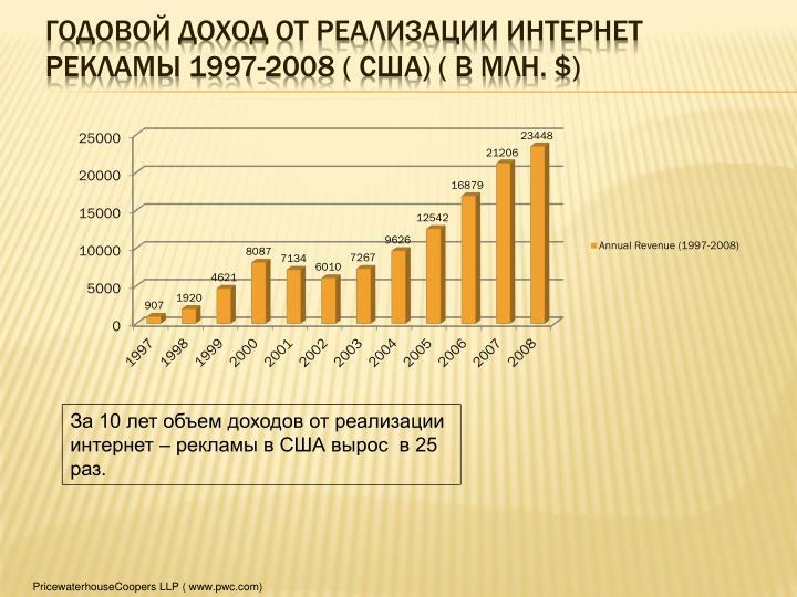 Годовой доход от реализации Интернет рекламы 1997-2008 ( США) ( в млн.