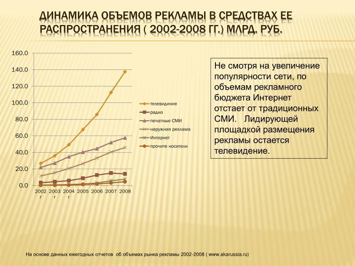 Динамика объемов рекламы в средствах ее распространения ( 2002-2008 гг.) млрд. руб.