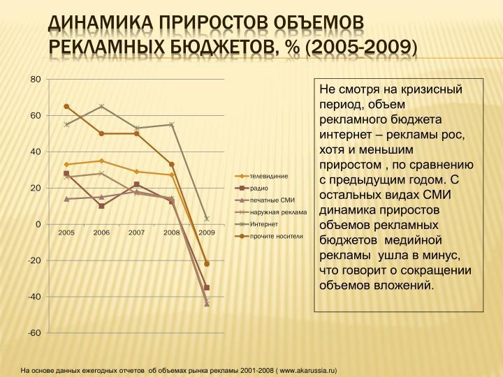 Динамика приростов объемов рекламных бюджетов, % (2005-2009)