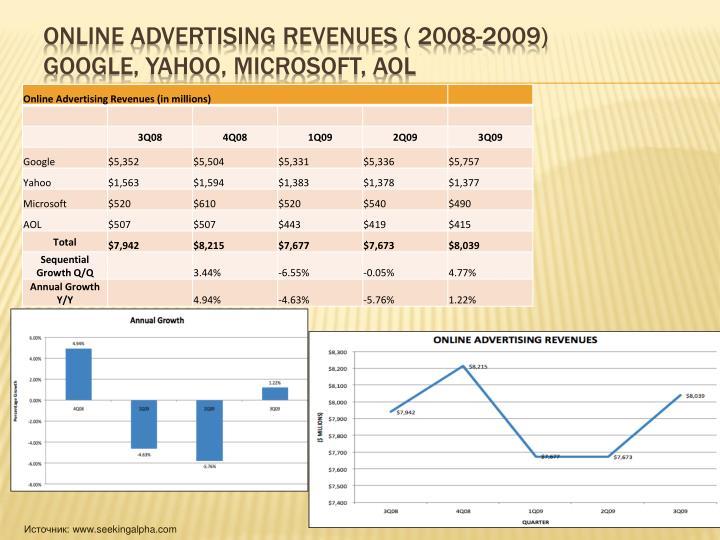 Online Advertising revenues ( 2008-2009)