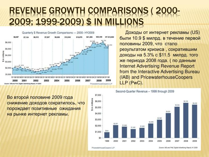 Revenue growth Comparisons ( 2000-2009; 1999-2009) $ in millions