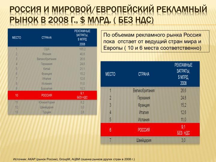 Россия и мировой/европейский рекламный рынок в 2008 г.,