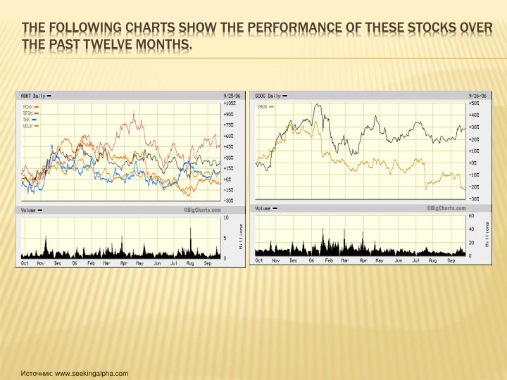 The following charts show the performance of these stocks over the past twelve months.