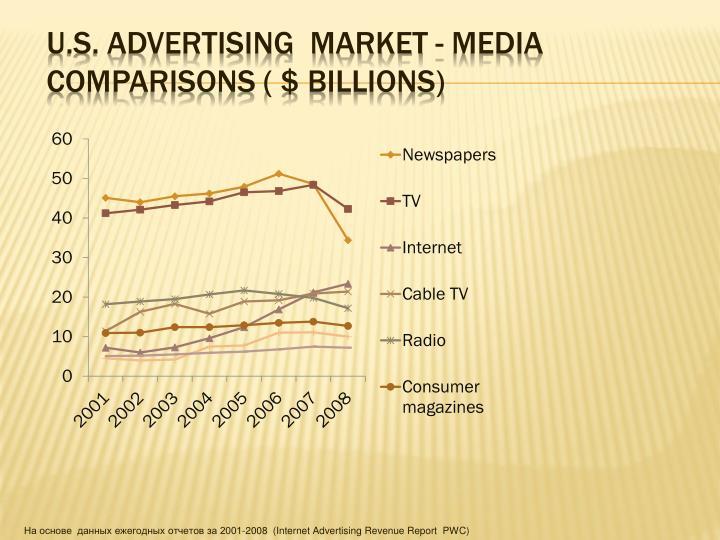 U.S. Advertising  Market - media comparisons ( $ billions)