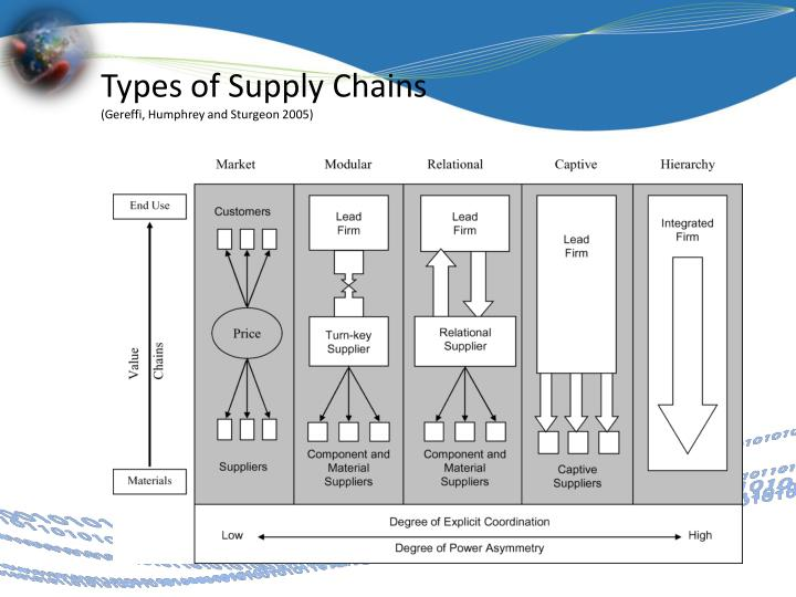 Types of Supply Chains
