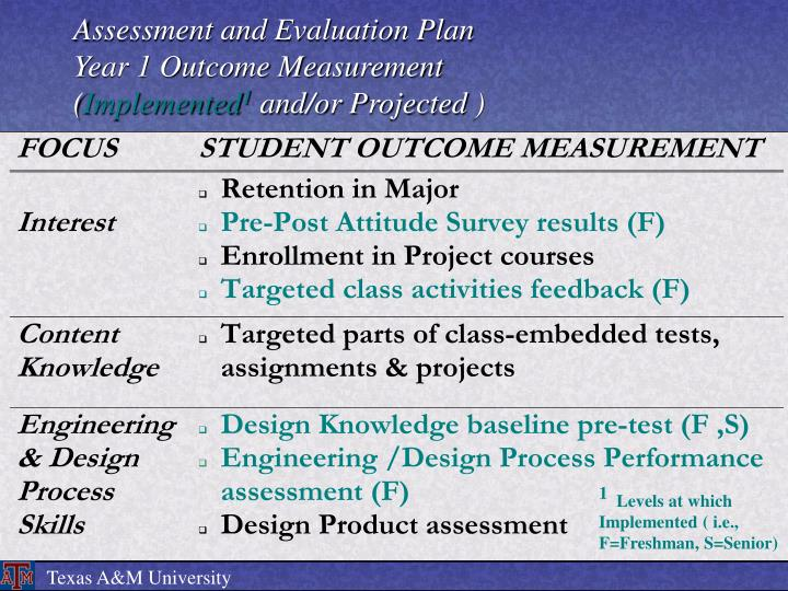 Assessment and Evaluation Plan
