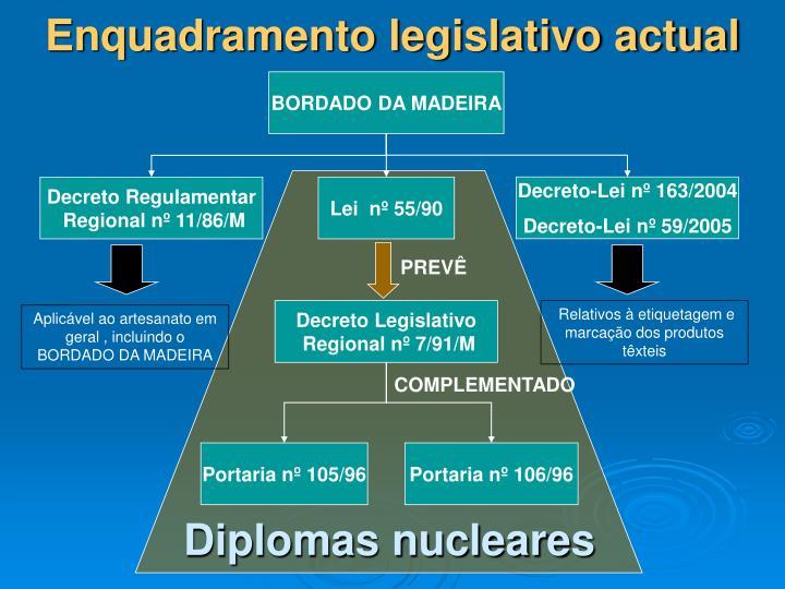 Enquadramento legislativo actual