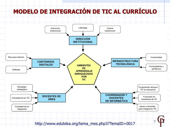 MODELO DE INTEGRACIÓN DE TIC AL CURRÍCULO