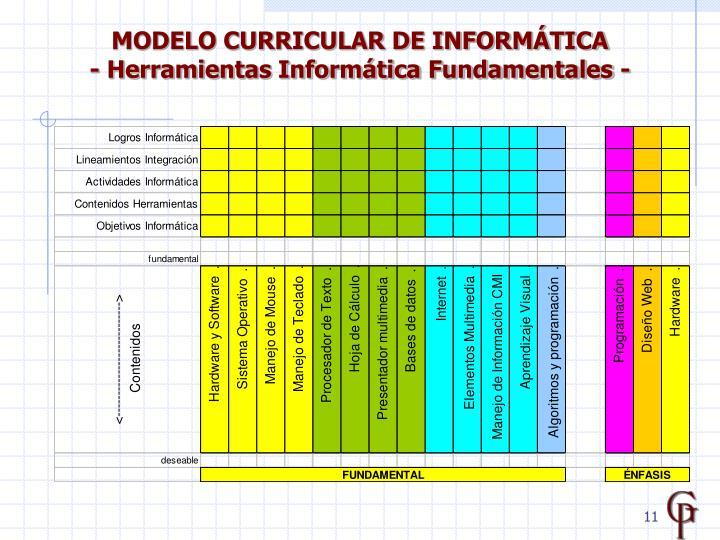MODELO CURRICULAR DE INFORMÁTICA