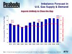 imbalance forecast in u s gas supply demand