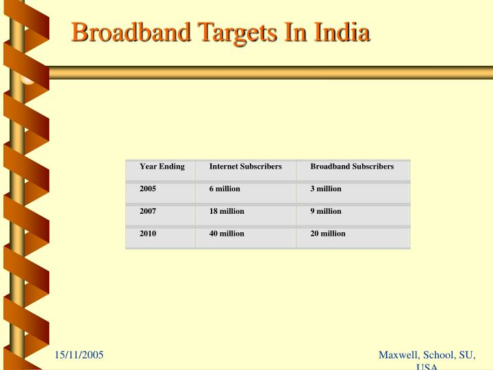 Broadband Targets In India