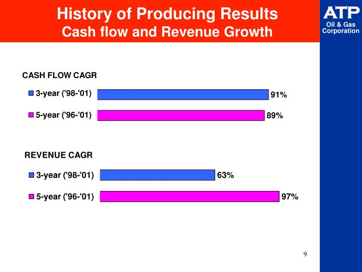 History of Producing Results