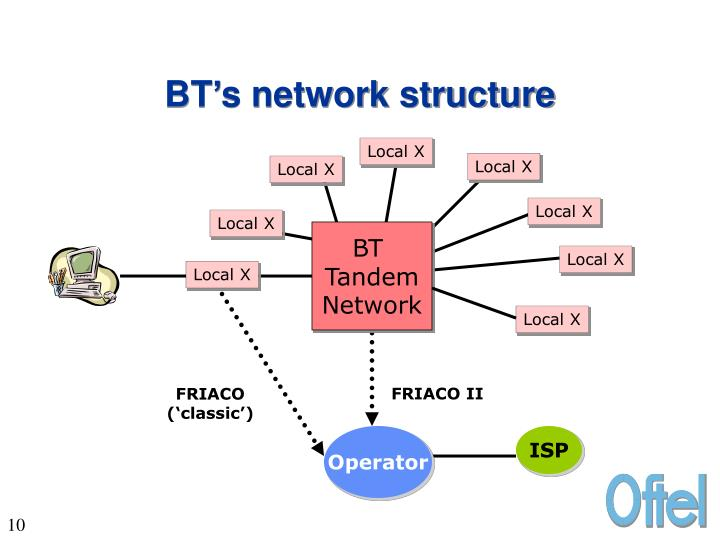 BT's network structure