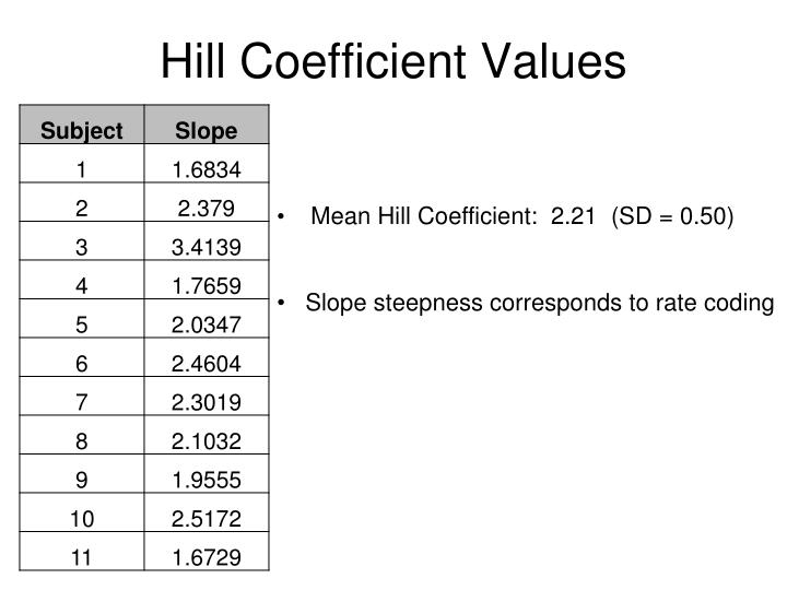 Hill Coefficient Values