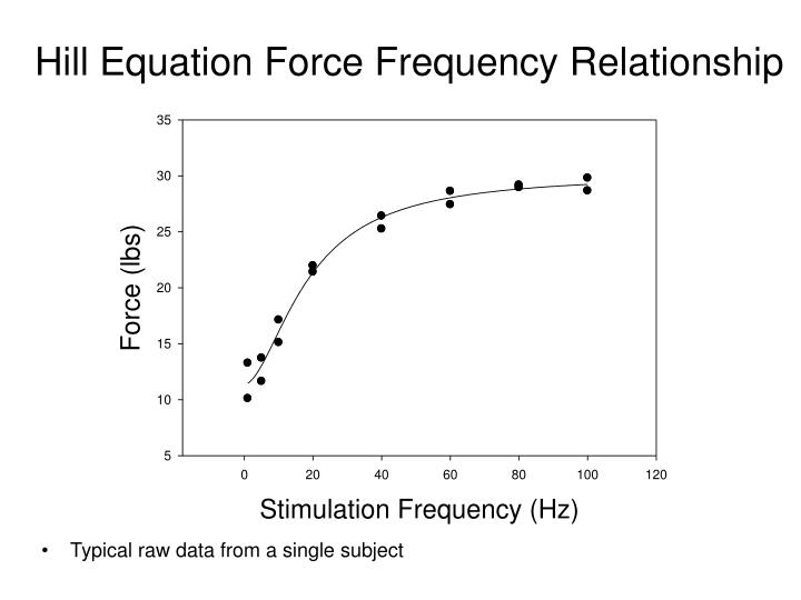 Hill Equation Force Frequency Relationship