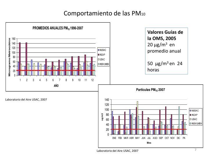 Valores Guías de la OMS, 2005