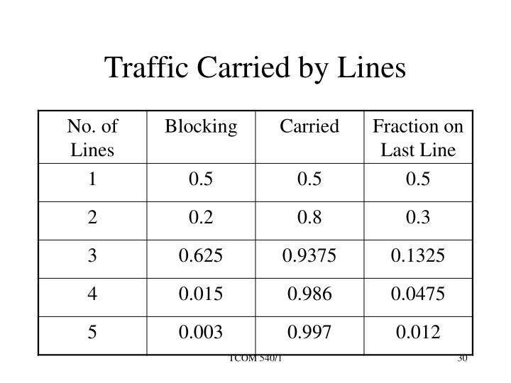 Traffic Carried by Lines