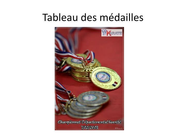 Tableau des médailles