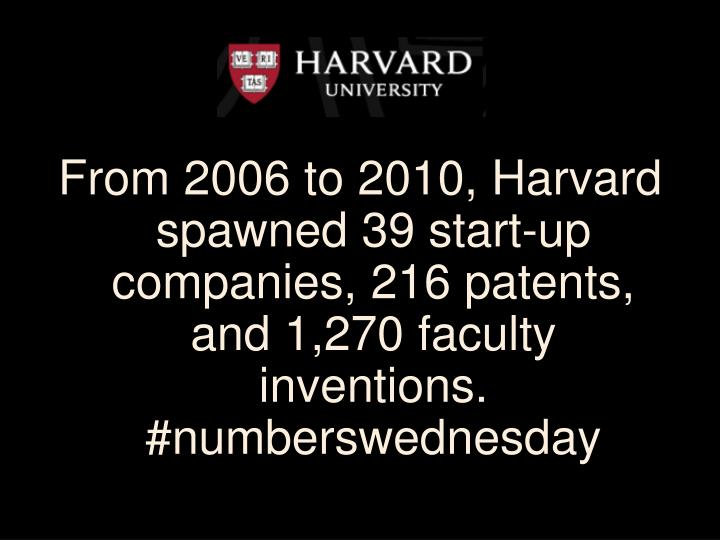 From 2006 to 2010, Harvard spawned 39 start-up companies, 216 patents, and 1,270 faculty inventions. #numberswednesday