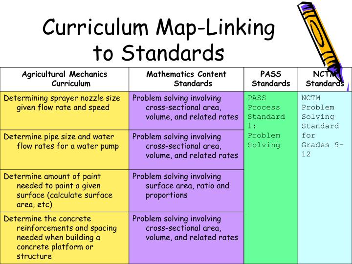 Curriculum Map-Linking to Standards