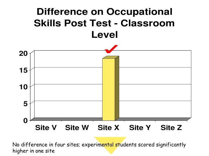 No difference in four sites; experimental students scored significantly higher in one site