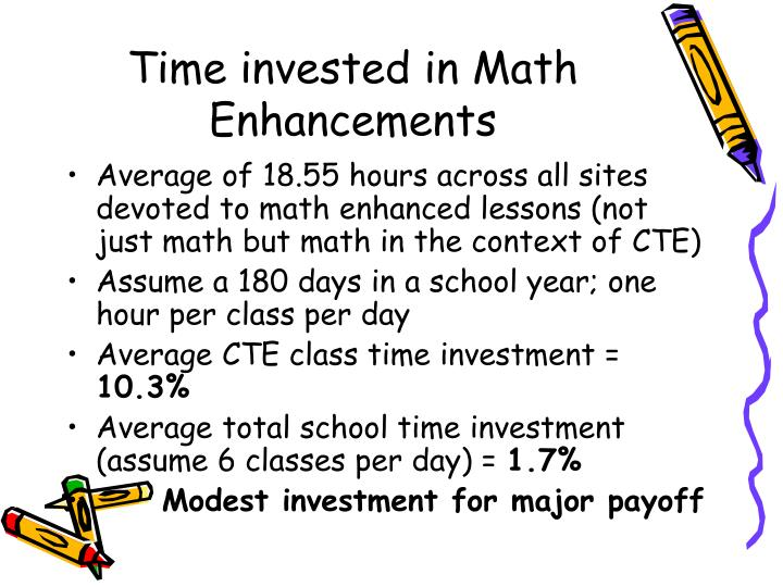 Time invested in Math Enhancements