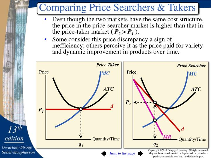 Comparing Price Searchers & Takers