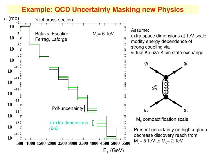 Example: QCD Uncertainty Masking new Physics