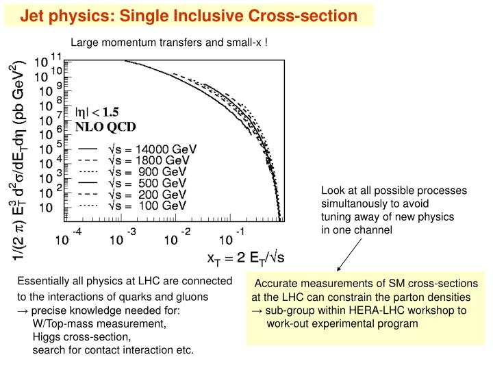 Jet physics: Single Inclusive Cross-section